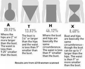 4 Body shapes (apple, inverted triangle, rectangle & hour glass)